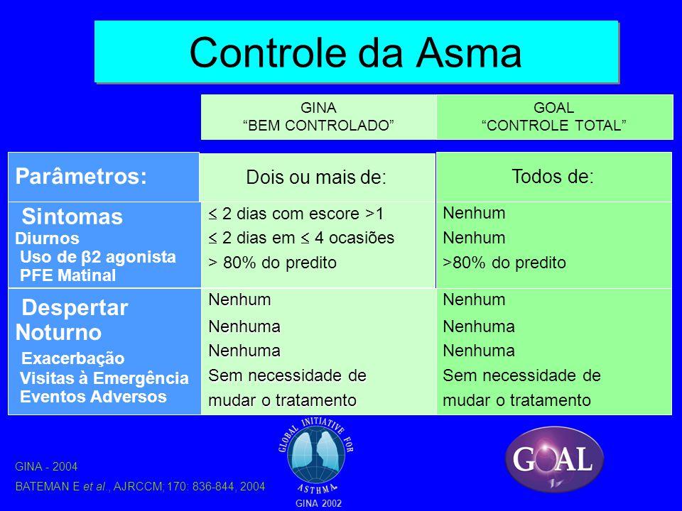 """Controle da Asma  2 dias com escore >1  2 dias em  4 ocasiões > 80% do predito GINA """"BEM CONTROLADO"""" Dois ou mais de: Parâmetros: Sintomas Diurnos"""