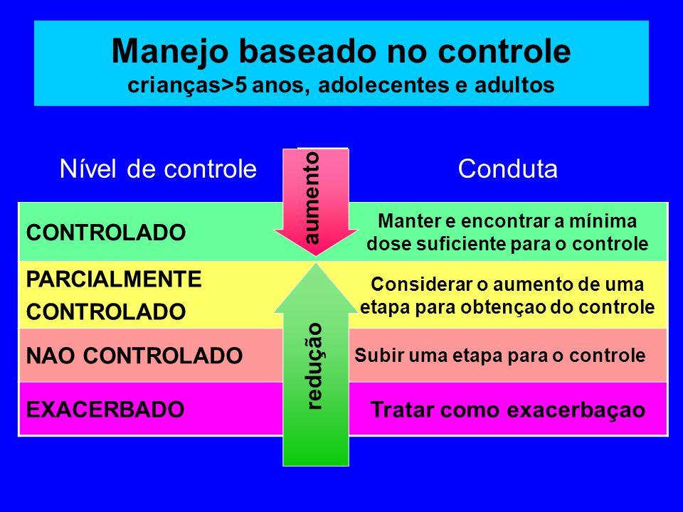 Manejo baseado no controle crianças>5 anos, adolecentes e adultos Nível de controleConduta CONTROLADO Manter e encontrar a mínima dose suficiente para