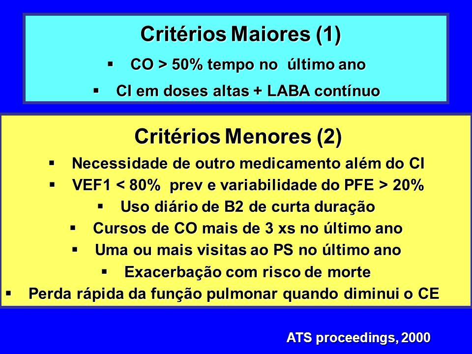 ATS proceedings, 2000 ATS proceedings, 2000 Critérios Maiores (1) Critérios Maiores (1)  CO > 50% tempo no último ano  CI em doses altas + LABA cont