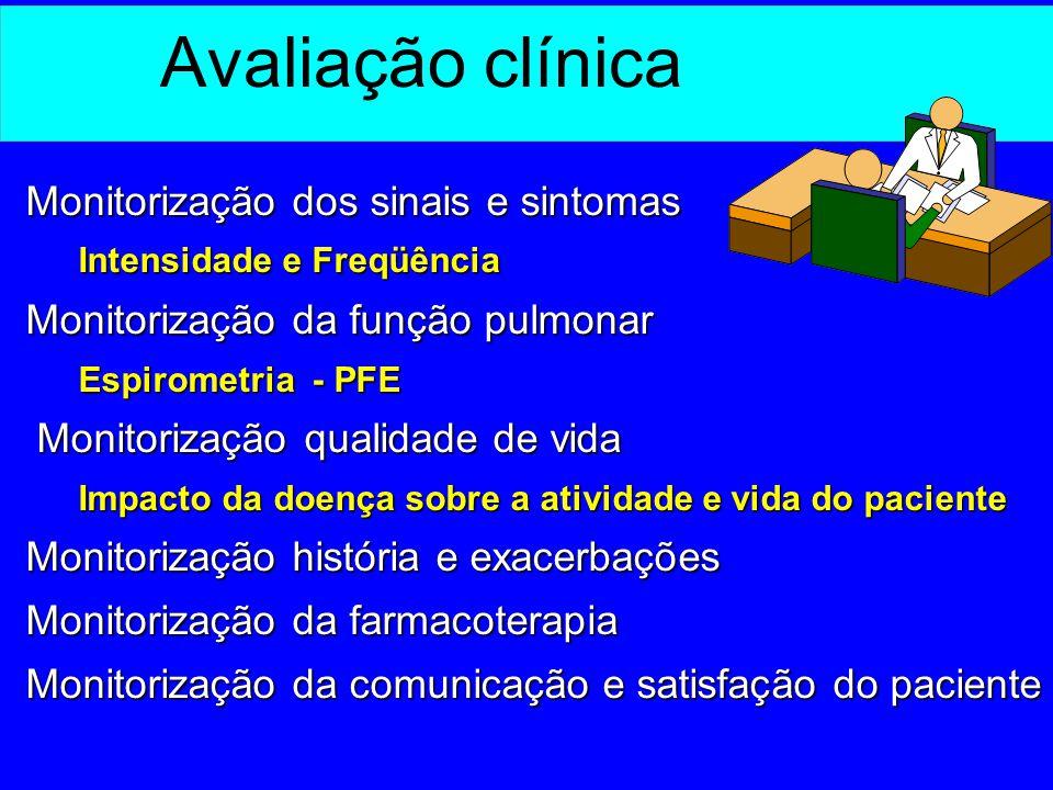 Avaliação clínica Monitorização dos sinais e sintomas Intensidade e Freqüência Monitorização da função pulmonar Espirometria - PFE Monitorização quali