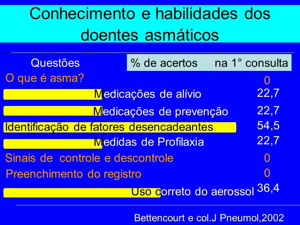 Conhecimento e habilidades dos doentes asmáticos Bettencourt e col.J Pneumol,2002 O que é asma? Medicações de alívio Medicações de prevenção Medidas d