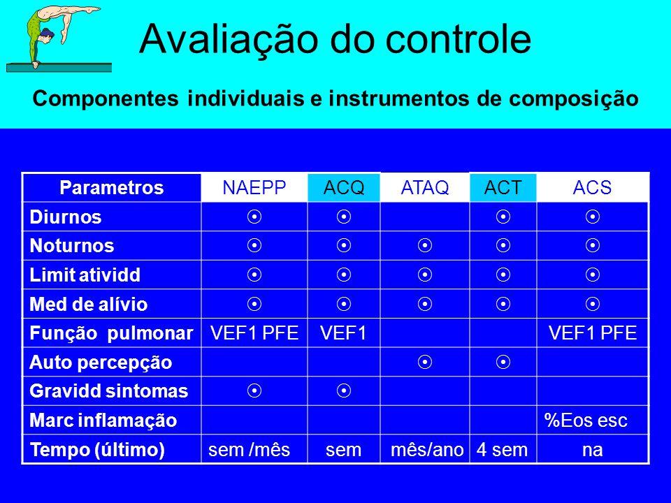Avaliação do controle Componentes individuais e instrumentos de composição ParametrosNAEPPACQATAQACTACS Diurnos  Noturnos  Limit atividd 