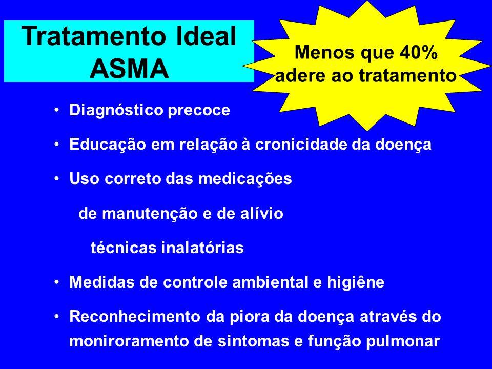 Tratamento Ideal ASMA Diagnóstico precoce Educação em relação à cronicidade da doença Uso correto das medicações de manutenção e de alívio técnicas in