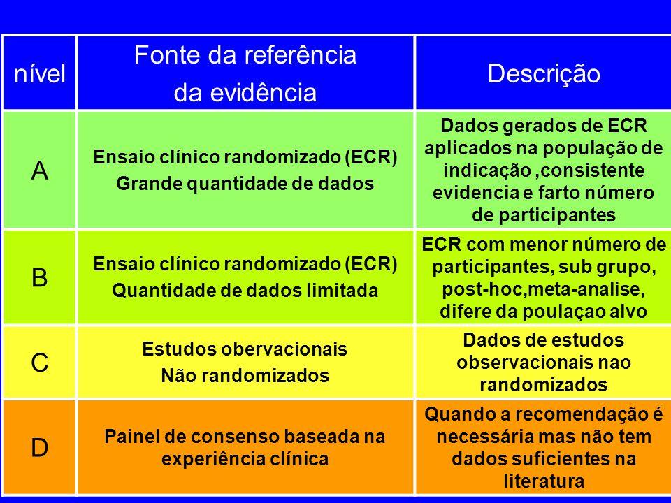 nível Fonte da referência da evidência Descrição A Ensaio clínico randomizado (ECR) Grande quantidade de dados Dados gerados de ECR aplicados na popul