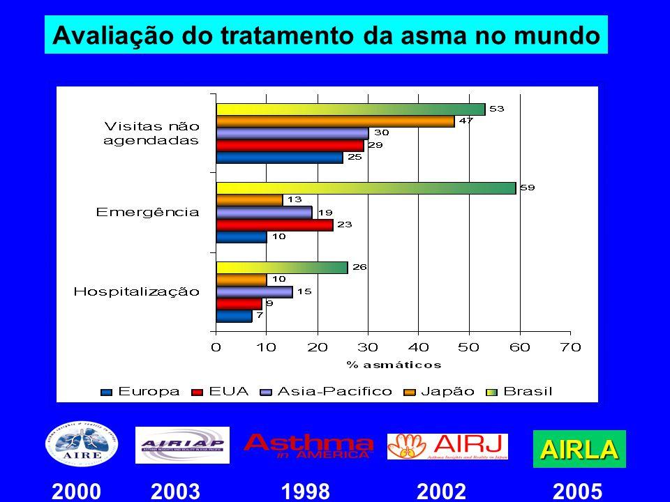 Avaliação do tratamento da asma no mundo AIRLA 2000 2003 1998 2002 2005
