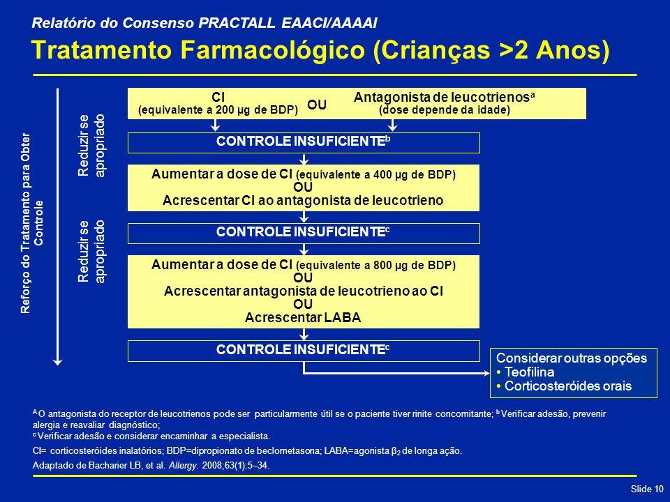 Slide 10 CONTROLE INSUFICIENTE b Tratamento Farmacológico (Crianças >2 Anos) CI (equivalente a 200 µg de BDP) Antagonista de leucotrienos a (dose depende da idade) CONTROLE INSUFICIENTE c Aumentar a dose de CI (equivalente a 800 µg de BDP) OU Acrescentar antagonista de leucotrieno ao CI OU Acrescentar LABA CONTROLE INSUFICIENTE c Reforço do Tratamento para Obter Controle Reduzir se apropriado Considerar outras opções Teofilina Corticosteróides orais A O antagonista do receptor de leucotrienos pode ser particularmente útil se o paciente tiver rinite concomitante; b Verificar adesão, prevenir alergia e reavaliar diagnóstico; c Verificar adesão e considerar encaminhar a especialista.