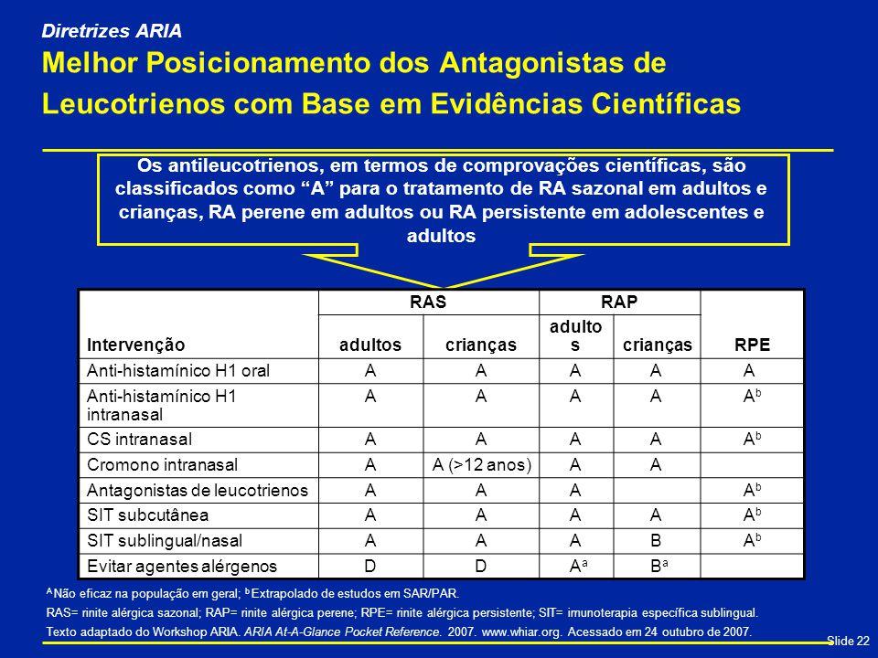 Slide 22 Os antileucotrienos, em termos de comprovações científicas, são classificados como A para o tratamento de RA sazonal em adultos e crianças, RA perene em adultos ou RA persistente em adolescentes e adultos Melhor Posicionamento dos Antagonistas de Leucotrienos com Base em Evidências Científicas Intervenção RASRAP RPE adultoscrianças adulto scrianças Anti-histamínico H1 oralAAAAA Anti-histamínico H1 intranasal AAAAAbAb CS intranasalAAAAAbAb Cromono intranasalAA (>12 anos)AA Antagonistas de leucotrienosAAAAbAb SIT subcutâneaAAAAAbAb SIT sublingual/nasalAAABAbAb Evitar agentes alérgenosDDAaAa BaBa A Não eficaz na população em geral; b Extrapolado de estudos em SAR/PAR.