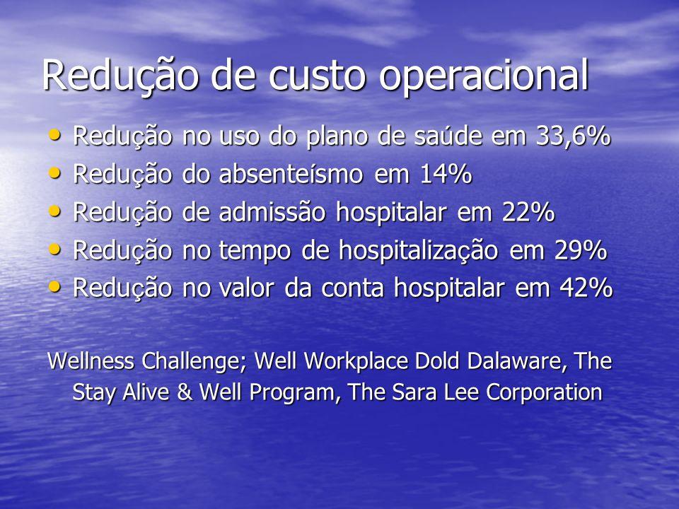Redução de custo operacional Redu ç ão no uso do plano de sa ú de em 33,6% Redu ç ão no uso do plano de sa ú de em 33,6% Redu ç ão do absente í smo em