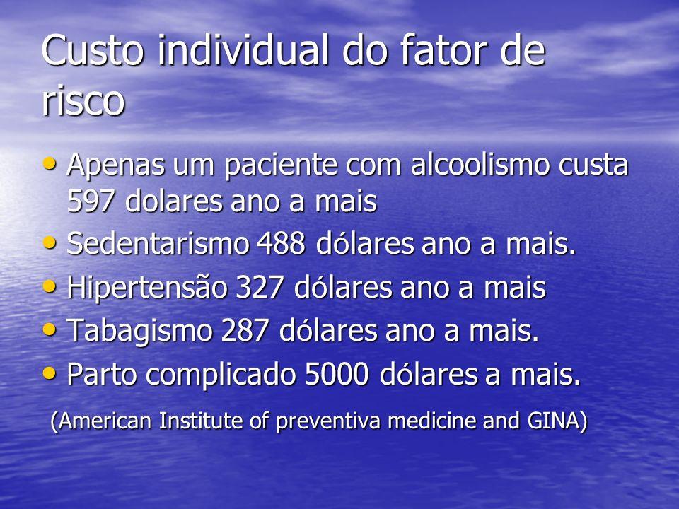 Custo individual do fator de risco Apenas um paciente com alcoolismo custa 597 dolares ano a mais Apenas um paciente com alcoolismo custa 597 dolares
