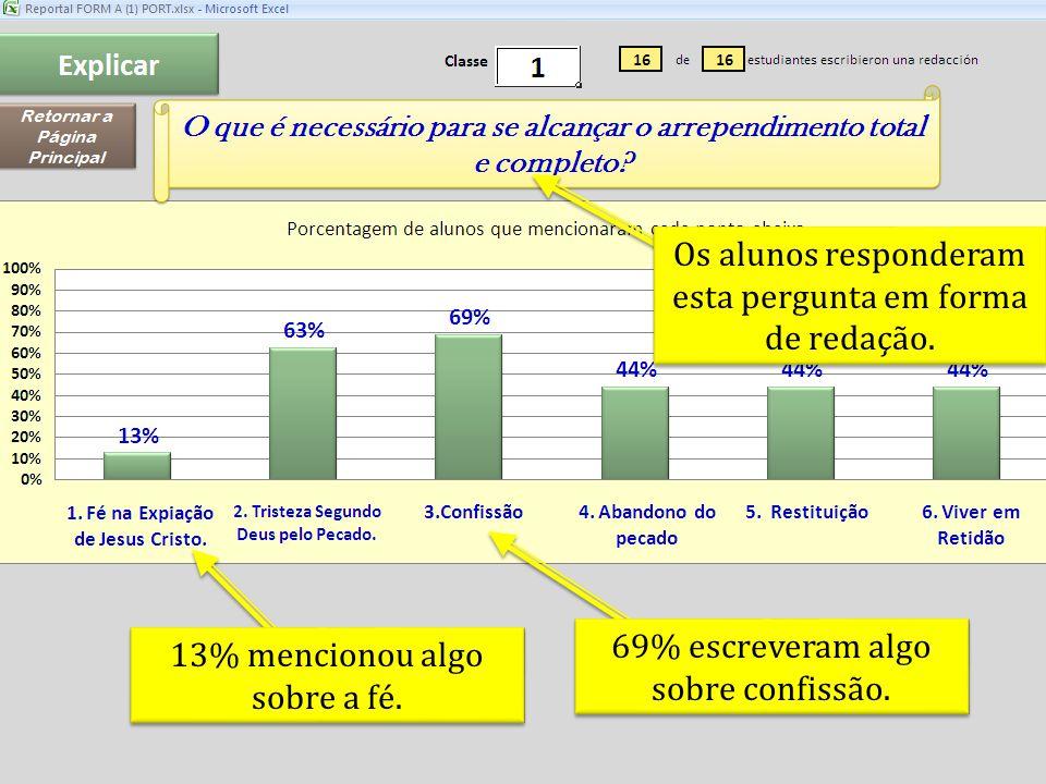 69% escreveram algo sobre confissão. 13% mencionou algo sobre a fé.