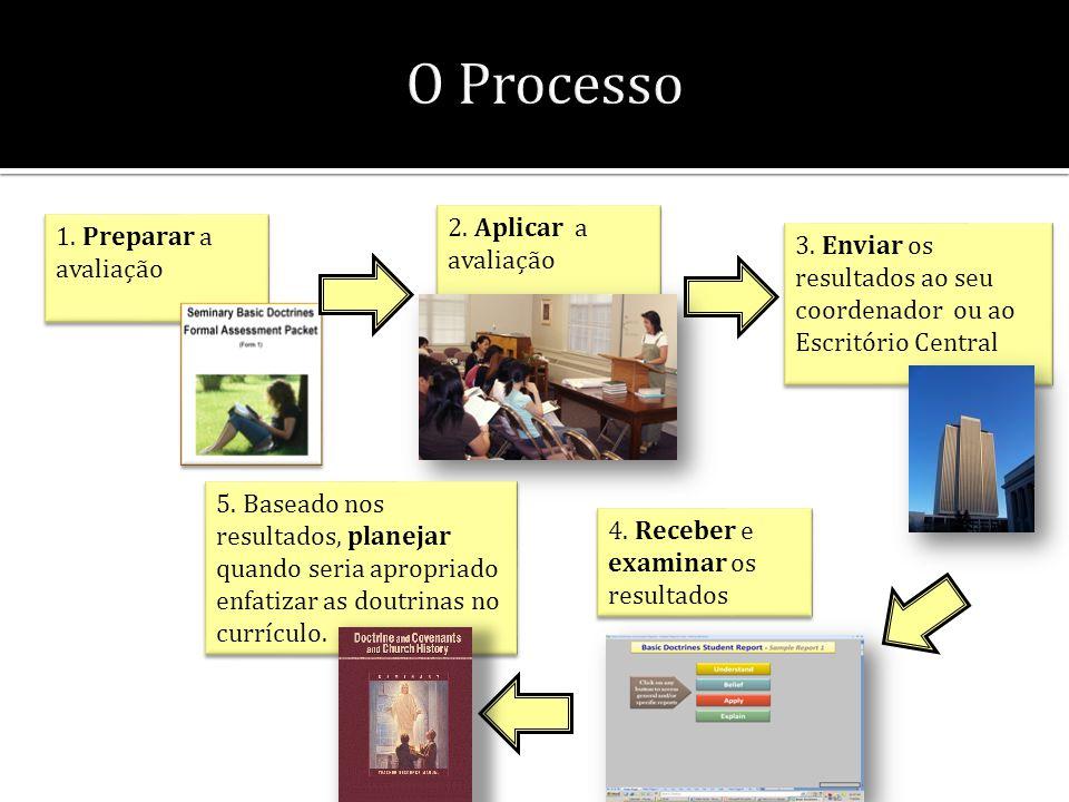 O Processo 1. Preparar a avaliação 2. Aplicar a avaliação 3. Enviar os resultados ao seu coordenador ou ao Escritório Central 4. Receber e examinar os