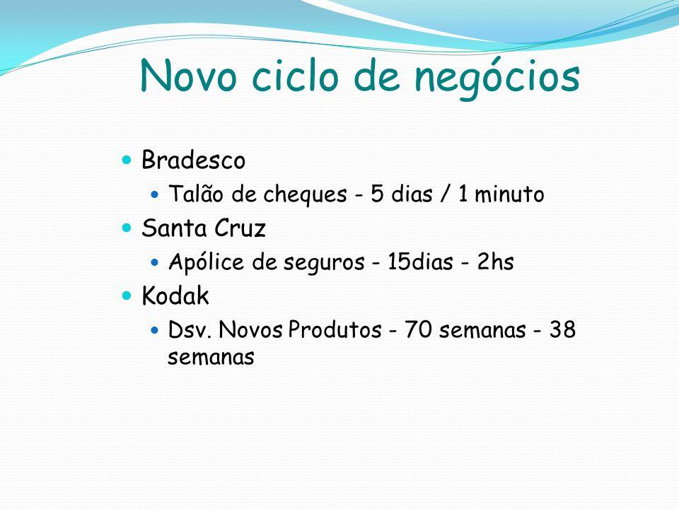 Novo ciclo de negócios Bradesco Talão de cheques - 5 dias / 1 minuto Santa Cruz Apólice de seguros - 15dias - 2hs Kodak Dsv. Novos Produtos - 70 seman