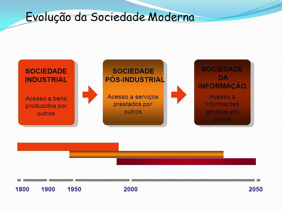 Evolução da Sociedade Moderna SOCIEDADE INDUSTRIAL Acesso a bens produzidos por outros SOCIEDADE PÓS-INDUSTRIAL Acesso a serviços prestados por outros SOCIEDADE DA INFORMAÇÃO Acesso a informações geradas por outros 18001900205019502000