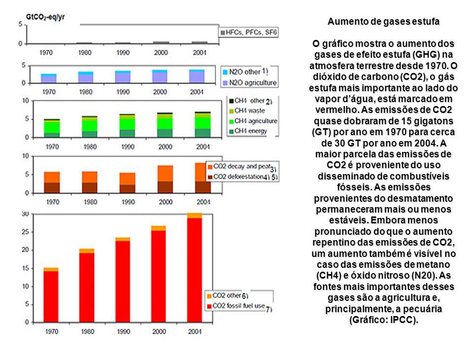 Aumento de gases estufa O gráfico mostra o aumento dos gases de efeito estufa (GHG) na atmosfera terrestre desde 1970. O dióxido de carbono (CO2), o g