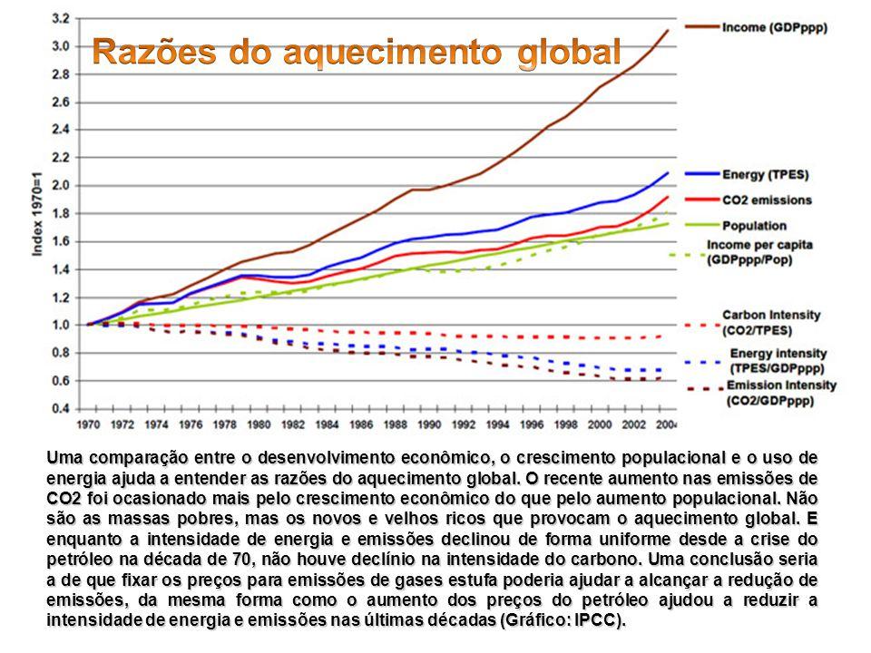 Uma comparação entre o desenvolvimento econômico, o crescimento populacional e o uso de energia ajuda a entender as razões do aquecimento global. O re