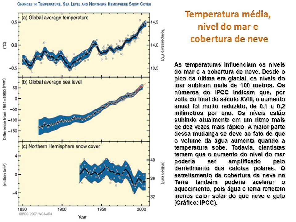 As temperaturas influenciam os níveis do mar e a cobertura de neve. Desde o pico da última era glacial, os níveis do mar subiram mais de 100 metros. O