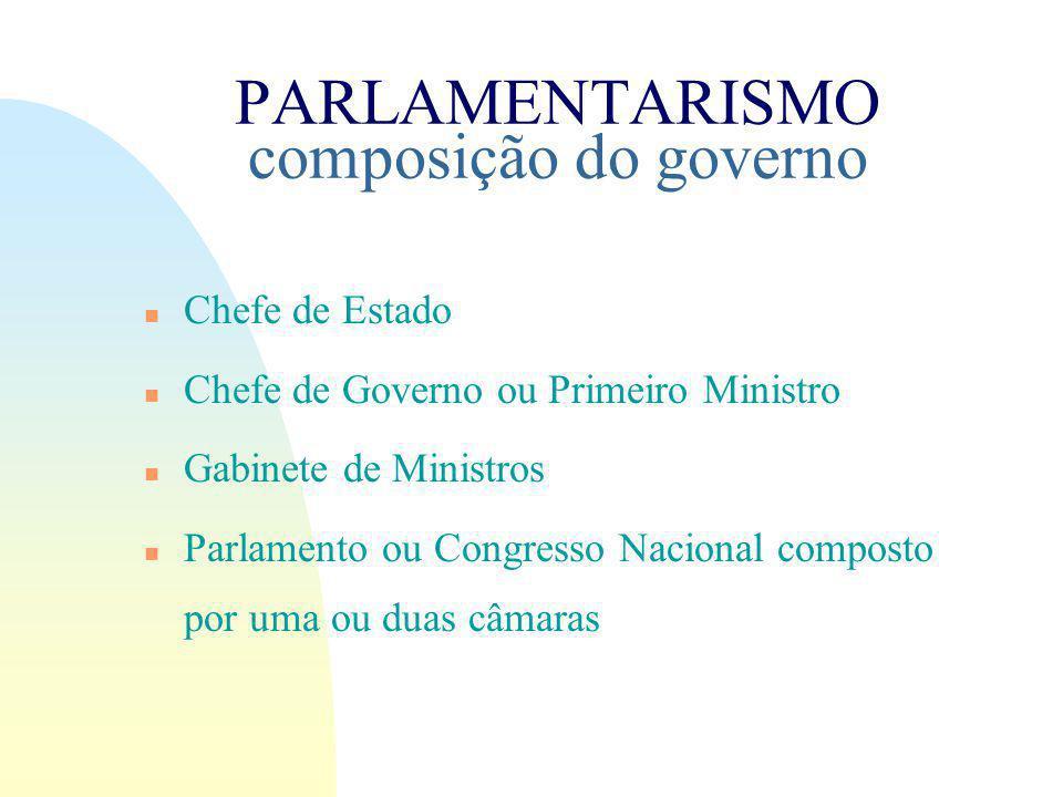 PARLAMENTARISMO composição do governo n Chefe de Estado n Chefe de Governo ou Primeiro Ministro n Gabinete de Ministros n Parlamento ou Congresso Nacional composto por uma ou duas câmaras