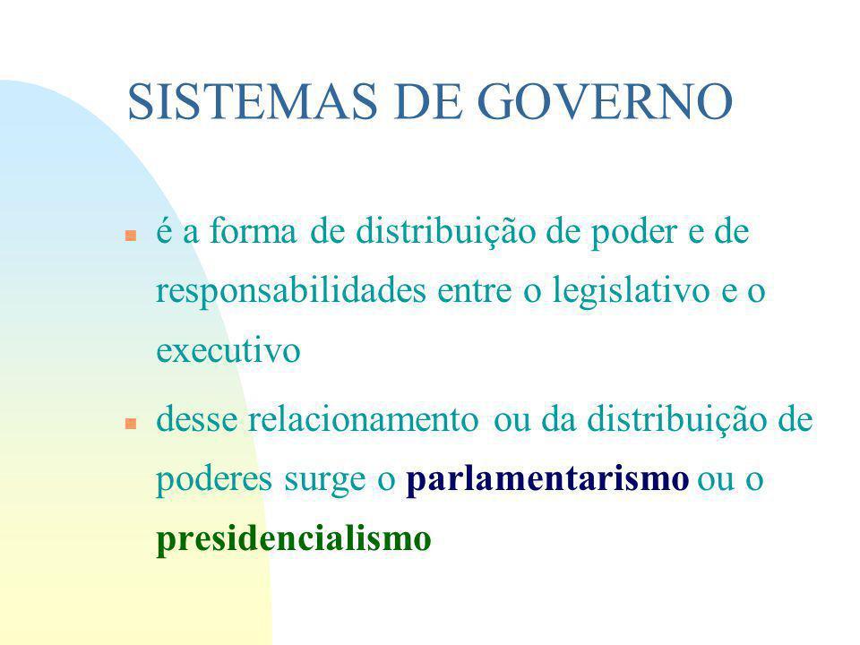 SISTEMAS DE GOVERNO n é a forma de distribuição de poder e de responsabilidades entre o legislativo e o executivo n desse relacionamento ou da distribuição de poderes surge o parlamentarismo ou o presidencialismo