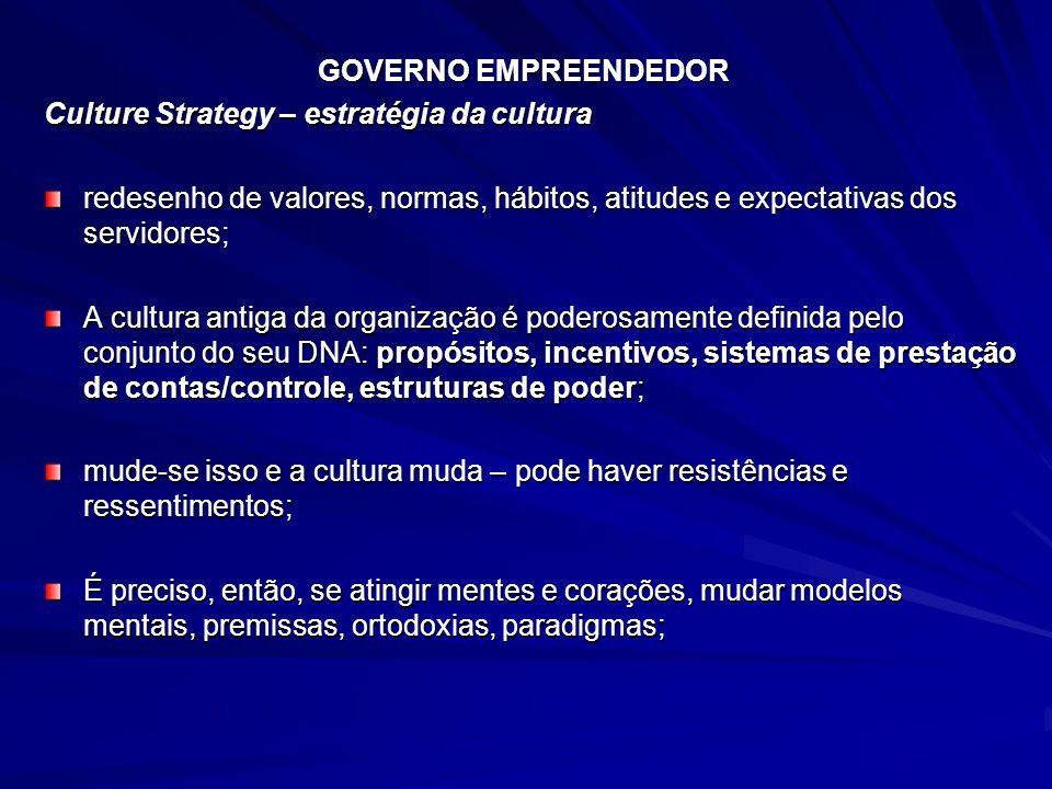 GOVERNO EMPREENDEDOR Culture Strategy – estratégia da cultura redesenho de valores, normas, hábitos, atitudes e expectativas dos servidores; A cultura