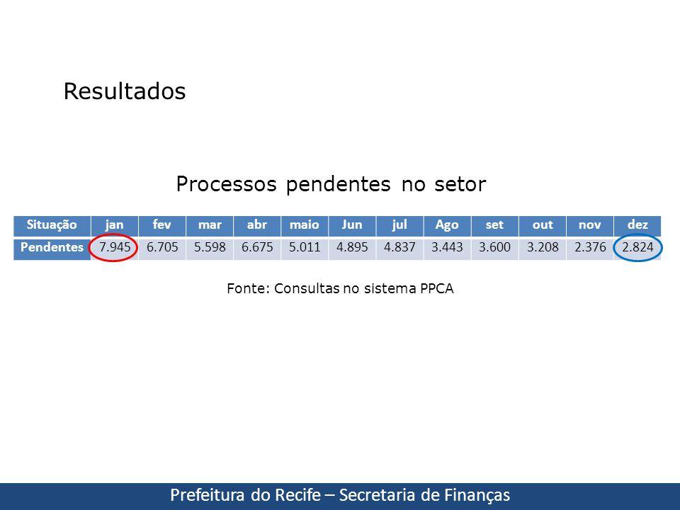 SituaçãojanfevmarabrmaioJunjulAgosetoutnovdez Pendentes7.9456.7055.5986.6755.0114.8954.8373.4433.6003.2082.3762.824 Resultados Prefeitura do Recife –