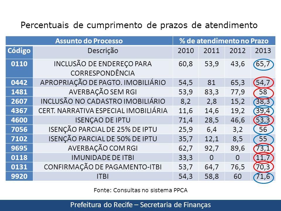Prefeitura do Recife – Secretaria de Finanças Fonte: Consultas no sistema PPCA Percentuais de cumprimento de prazos de atendimento Assunto do Processo