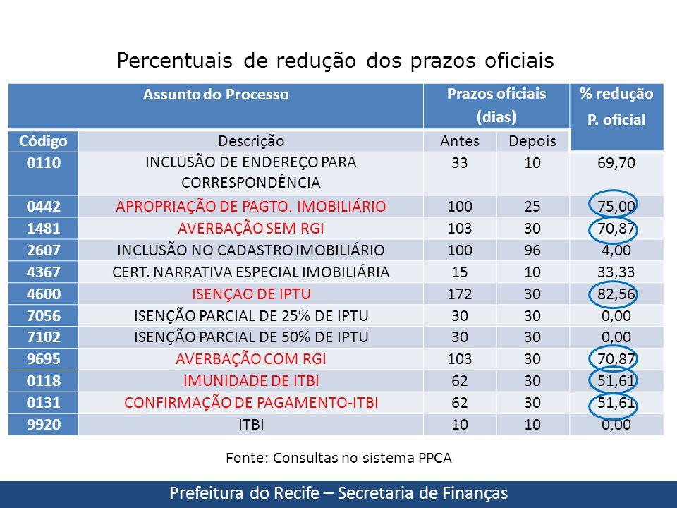 Assunto do ProcessoPrazos oficiais (dias) % redução P. oficial CódigoDescriçãoAntesDepois 0110INCLUSÃO DE ENDEREÇO PARA CORRESPONDÊNCIA 331069,70 0442