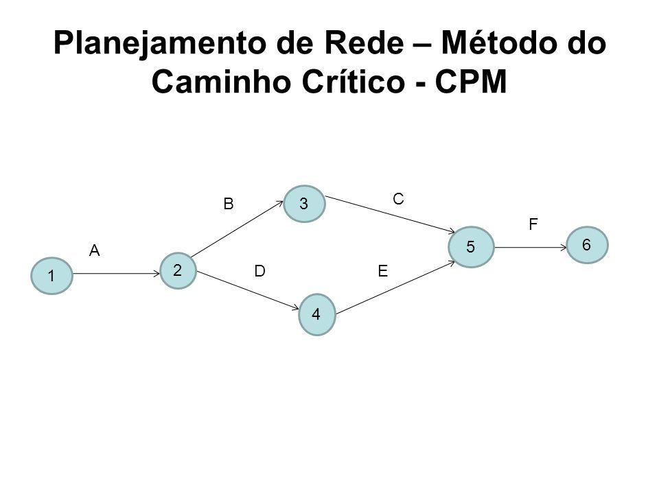 Planejamento de Rede – Método do Caminho Crítico - CPM 1 2 3 4 5 6 A B C D E F