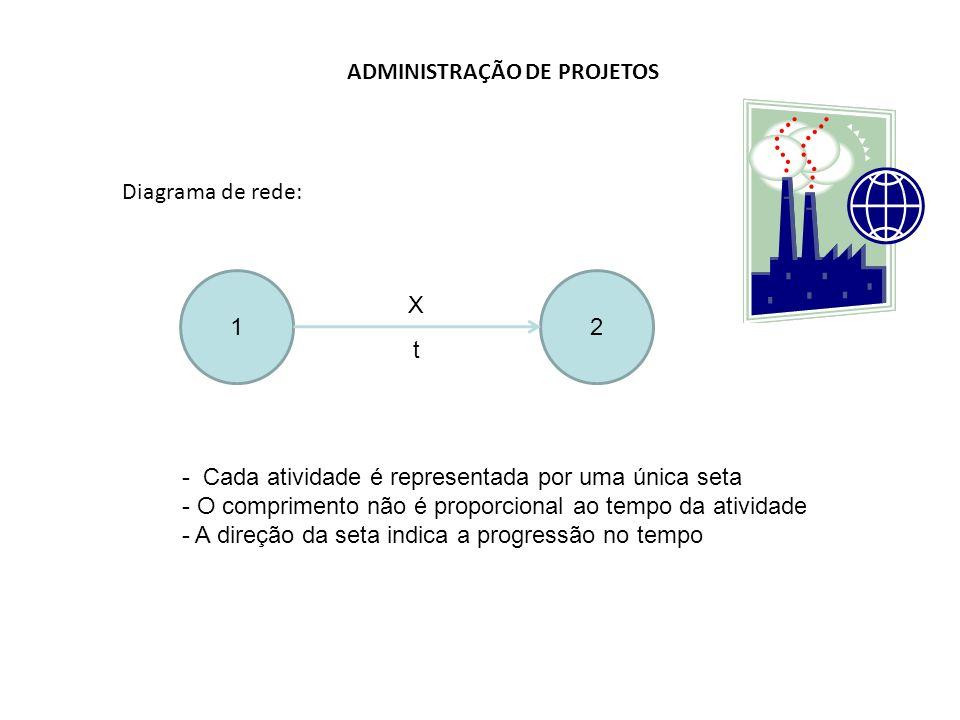 ADMINISTRAÇÃO DE PROJETOS Diagrama de rede: 12 X t - Cada atividade é representada por uma única seta - O comprimento não é proporcional ao tempo da atividade - A direção da seta indica a progressão no tempo