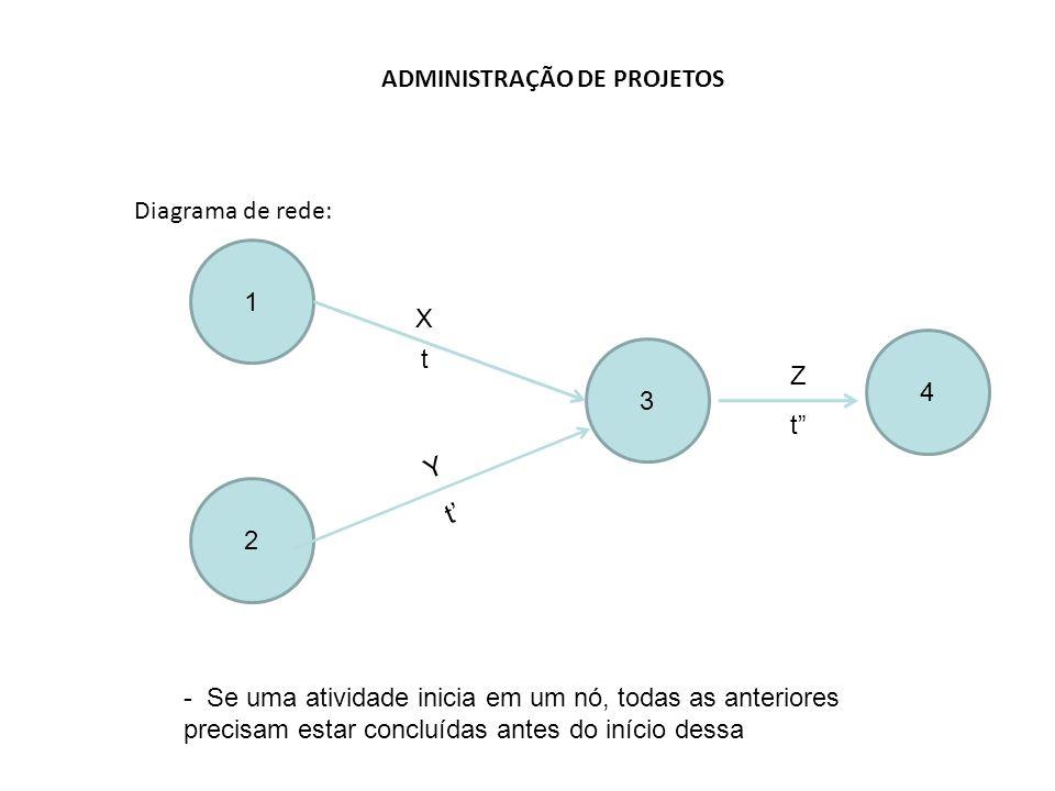 ADMINISTRAÇÃO DE PROJETOS Diagrama de rede: 13 X t - Se uma atividade inicia em um nó, todas as anteriores precisam estar concluídas antes do início dessa 2 Y t' Z t 4