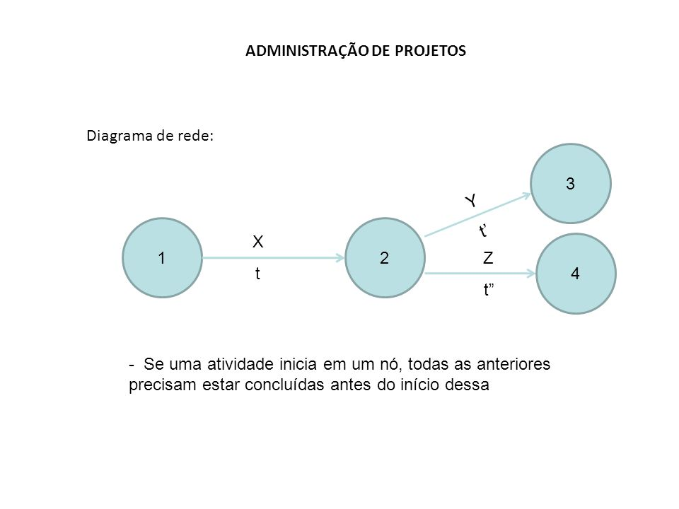 ADMINISTRAÇÃO DE PROJETOS Diagrama de rede: 12 X t - Se uma atividade inicia em um nó, todas as anteriores precisam estar concluídas antes do início dessa 3 Y t' Z t 4