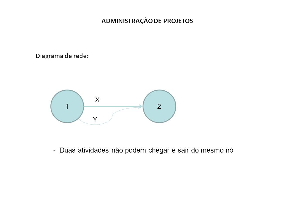 ADMINISTRAÇÃO DE PROJETOS Diagrama de rede: 12 X Y - Duas atividades não podem chegar e sair do mesmo nó