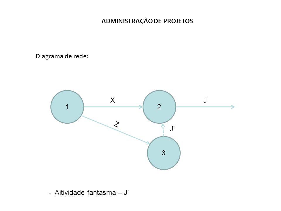 ADMINISTRAÇÃO DE PROJETOS Diagrama de rede: 12 X - Aitividade fantasma – J' 3 Z J J'