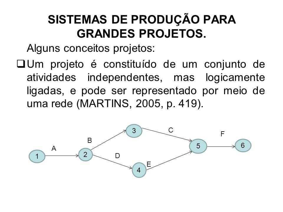 FONTE: Escrivão Filho et al, 1998 ESTIMATIVAS DE TEMPO: -Depois do diagrama de rede construído é preciso determinar o caminho crítico, calcular a duração do projeto e as folgas ; -No CPM o tempo é definido – estimativas bem corretas -No PERT existe imprecisão na duração, portanto são feitas normalmente 3 estimativas de tempo para cada atividade: -Estimativa OTIMISTA (a) = tempo mínimo -Estimativa MAIS PROVÁVEL (m) = tempo normal -Estimativa PESSIMISTA (b) = tempo máximo ADMINISTRAÇÃO DE PROJETOS
