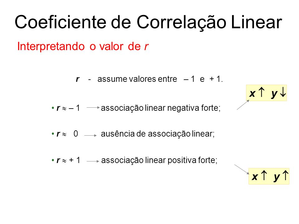r - assume valores entre – 1 e + 1. r  – 1 associação linear negativa forte; x  y  x  y  r  0 ausência de associação linear; r  + 1 associação