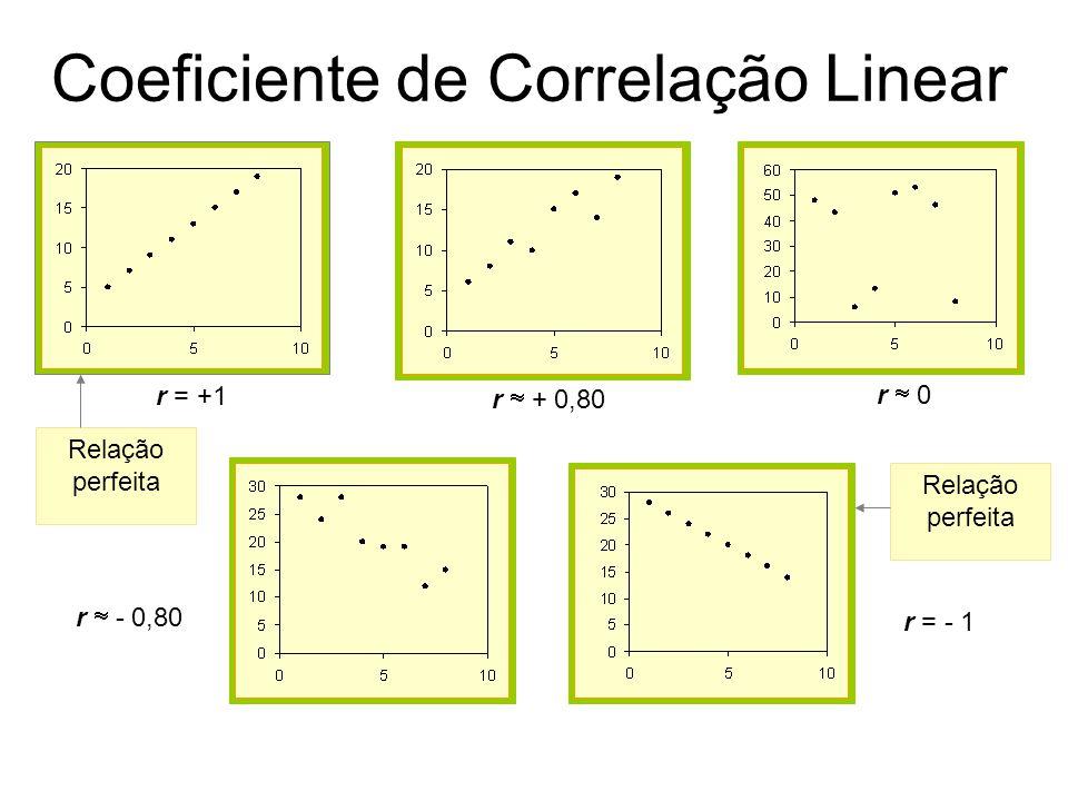 r = +1 r  0 r  + 0,80 r  - 0,80 r = - 1 Relação perfeita Coeficiente de Correlação Linear
