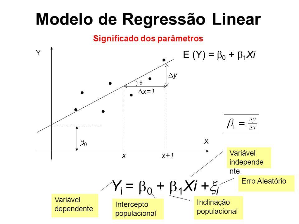 Modelo de Regressão Linear Significado dos parâmetros 00  x x+1  x=1 yy Y i =  0 +  1 Xi +  i E (Y) =  0 +  1 Xi Variável dependente Intercepto populacional Erro Aleatório Inclinação populacional Variável independe nte Y X