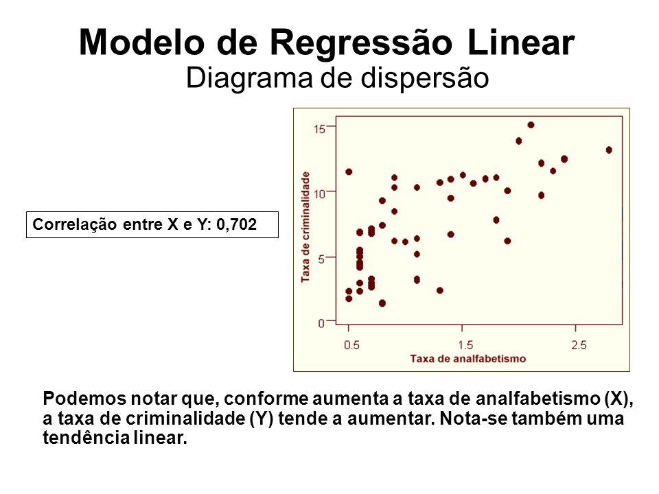 Diagrama de dispersão Podemos notar que, conforme aumenta a taxa de analfabetismo (X), a taxa de criminalidade (Y) tende a aumentar. Nota-se também um
