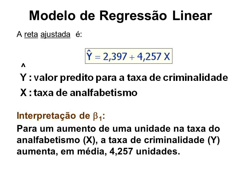 A reta ajustada é: Para um aumento de uma unidade na taxa do analfabetismo (X), a taxa de criminalidade (Y) aumenta, em média, 4,257 unidades. Interpr