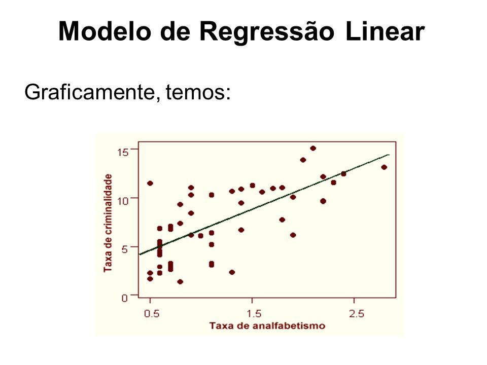 Graficamente, temos: Modelo de Regressão Linear
