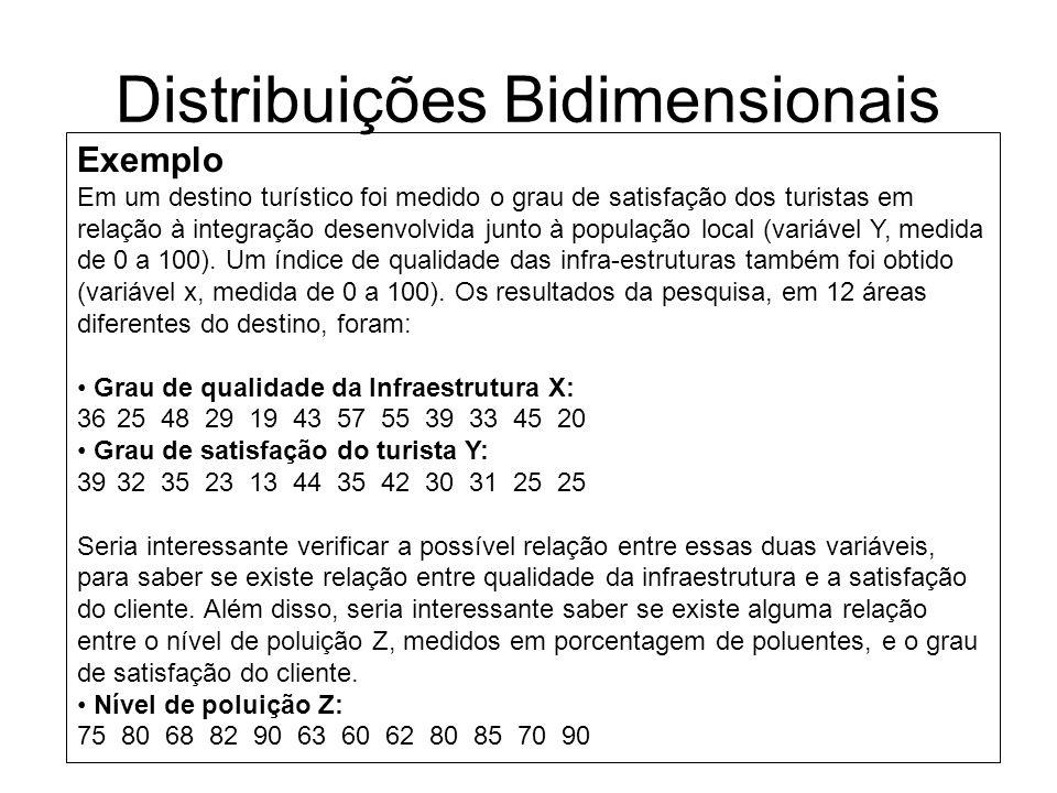 Distribuições Bidimensionais Exemplo Em um destino turístico foi medido o grau de satisfação dos turistas em relação à integração desenvolvida junto à população local (variável Y, medida de 0 a 100).