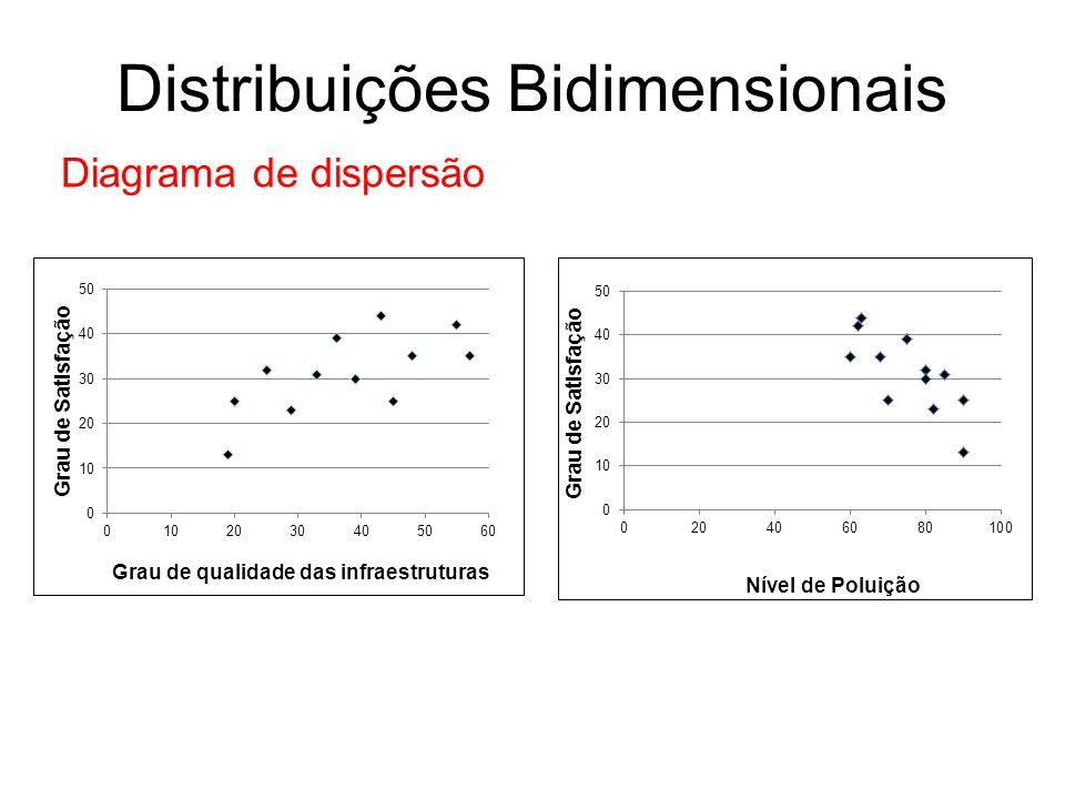 Distribuições Bidimensionais Diagrama de dispersão