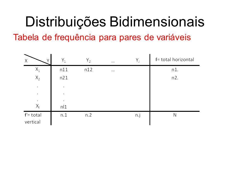 Distribuições Bidimensionais Tabela de frequência para pares de variáveis