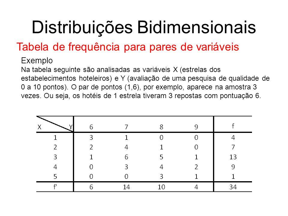 Distribuições Bidimensionais Tabela de frequência para pares de variáveis Exemplo Na tabela seguinte são analisadas as variáveis X (estrelas dos estabelecimentos hoteleiros) e Y (avaliação de uma pesquisa de qualidade de 0 a 10 pontos).