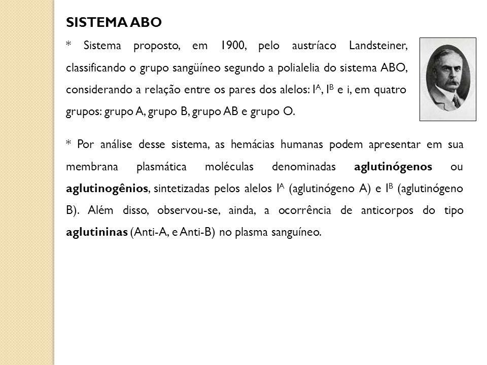 TIPO SANGUÍNEO GENÓTIPO(S)AGLUTINÓGENO (membrana plasmática das hemácias) AGLUTININA (plasma sanguíneo) AI A I A ou I A iAAnti-B BI B I B ou I B iBAnti-A ABIAIBIAIB A e BAusência OiiAusênciaAnti- A e Anti-B Resumo dos genótipos e fenótipos relacionados ao sistema ABO