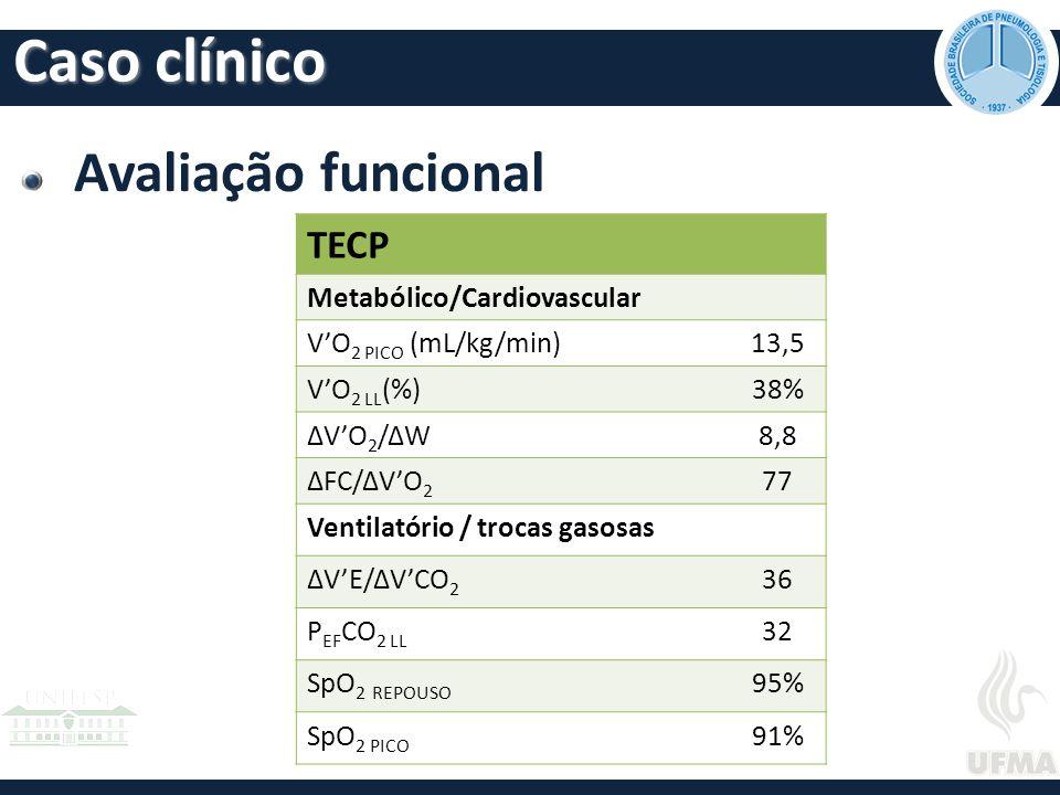 Avaliação funcional TECP Metabólico/Cardiovascular V'O 2 PICO (mL/kg/min)13,5 V'O 2 LL (%)38% ΔV'O 2 /ΔW8,8 ΔFC/ΔV'O 2 77 Ventilatório / trocas gasosas ΔV'E/ΔV'CO 2 36 P EF CO 2 LL 32 SpO 2 REPOUSO 95% SpO 2 PICO 91% Caso clínico