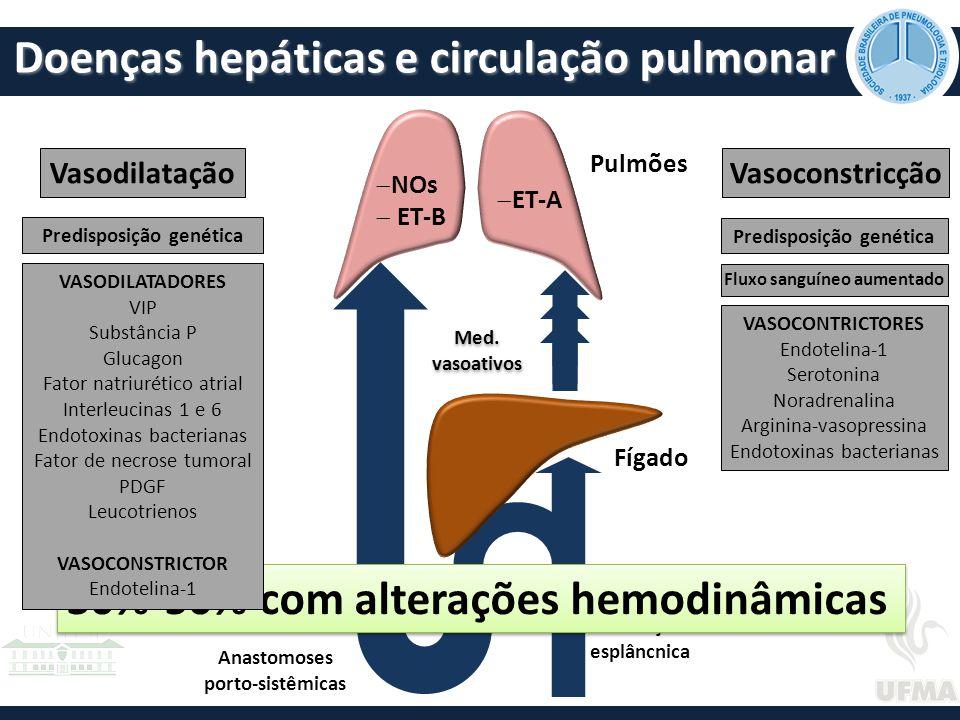 Doenças hepáticas e circulação pulmonar Circulação esplâncnica Anastomoses porto-sistêmicas Fígado Pulmões Med.