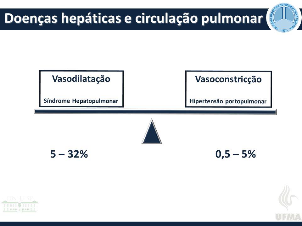 Doenças hepáticas e circulação pulmonar Vasodilatação Síndrome Hepatopulmonar Vasoconstricção Hipertensão portopulmonar 0,5 – 5%5 – 32%