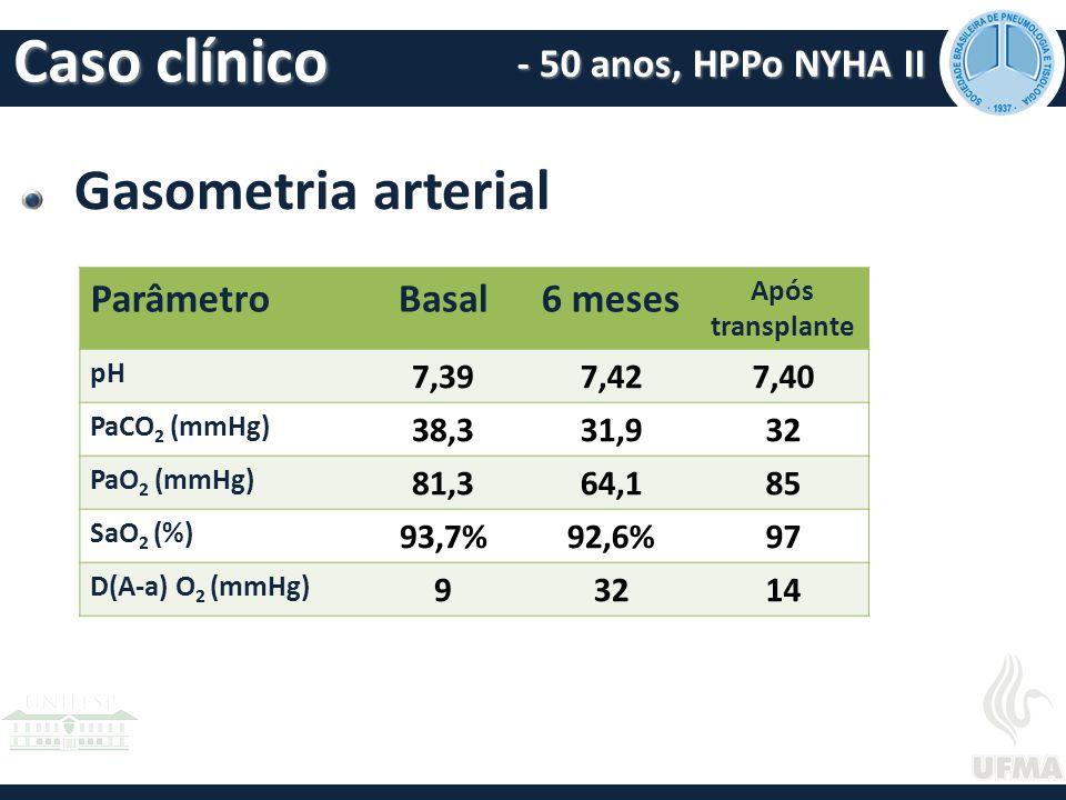 Gasometria arterial Caso clínico - 50 anos, HPPo NYHA II ParâmetroBasal6 meses Após transplante pH 7,397,427,40 PaCO 2 (mmHg) 38,331,932 PaO 2 (mmHg) 81,364,185 SaO 2 (%) 93,7%92,6%97 D(A-a) O 2 (mmHg) 93214