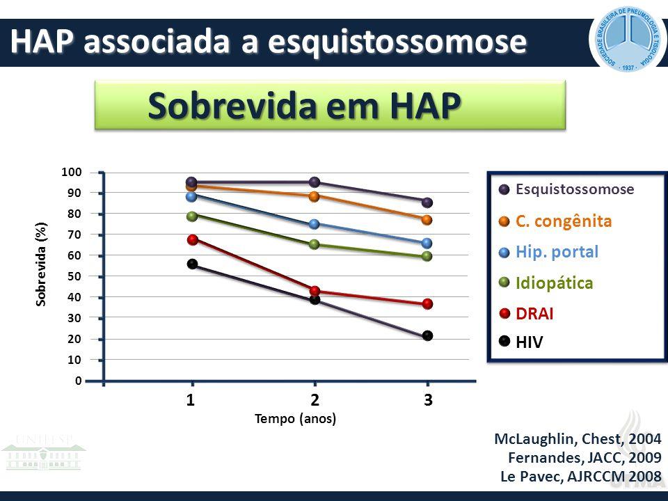 HAP associada a esquistossomose McLaughlin, Chest, 2004 Fernandes, JACC, 2009 Le Pavec, AJRCCM 2008 C.
