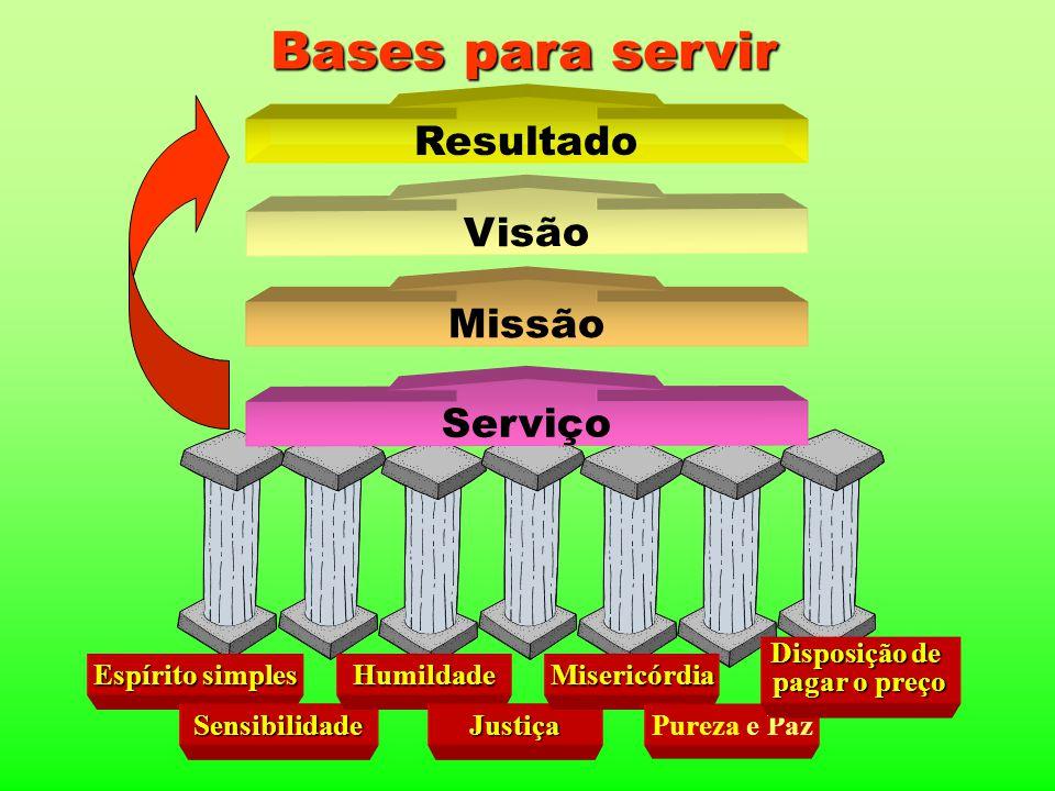 Bases para servir Missão Visão Resultado Espírito simples Sensibilidade Humildade Justiça Misericórdia Pureza e Paz Disposição de pagar o preço Serviç